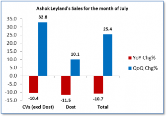 Ashok Leyland Vehicle Sales