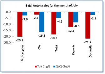 Bajaj Auto vehicle sales