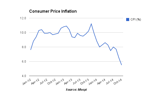 Consumer Price Inflation